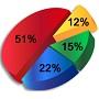 Для 51% опрошенных важна оплата донорства. Только 15% сдают кровь с целью помочь, а не заработать