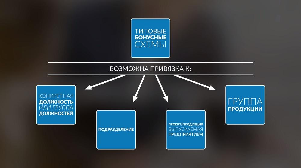 Руководителям и HR на заметку! Автоматизируем расчет и начисление премий, формируем типовые и индивидуальные бонусные схемы