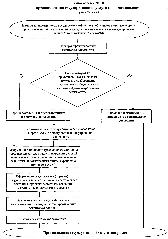 Технологическая схема предоставления государственных услуг образец