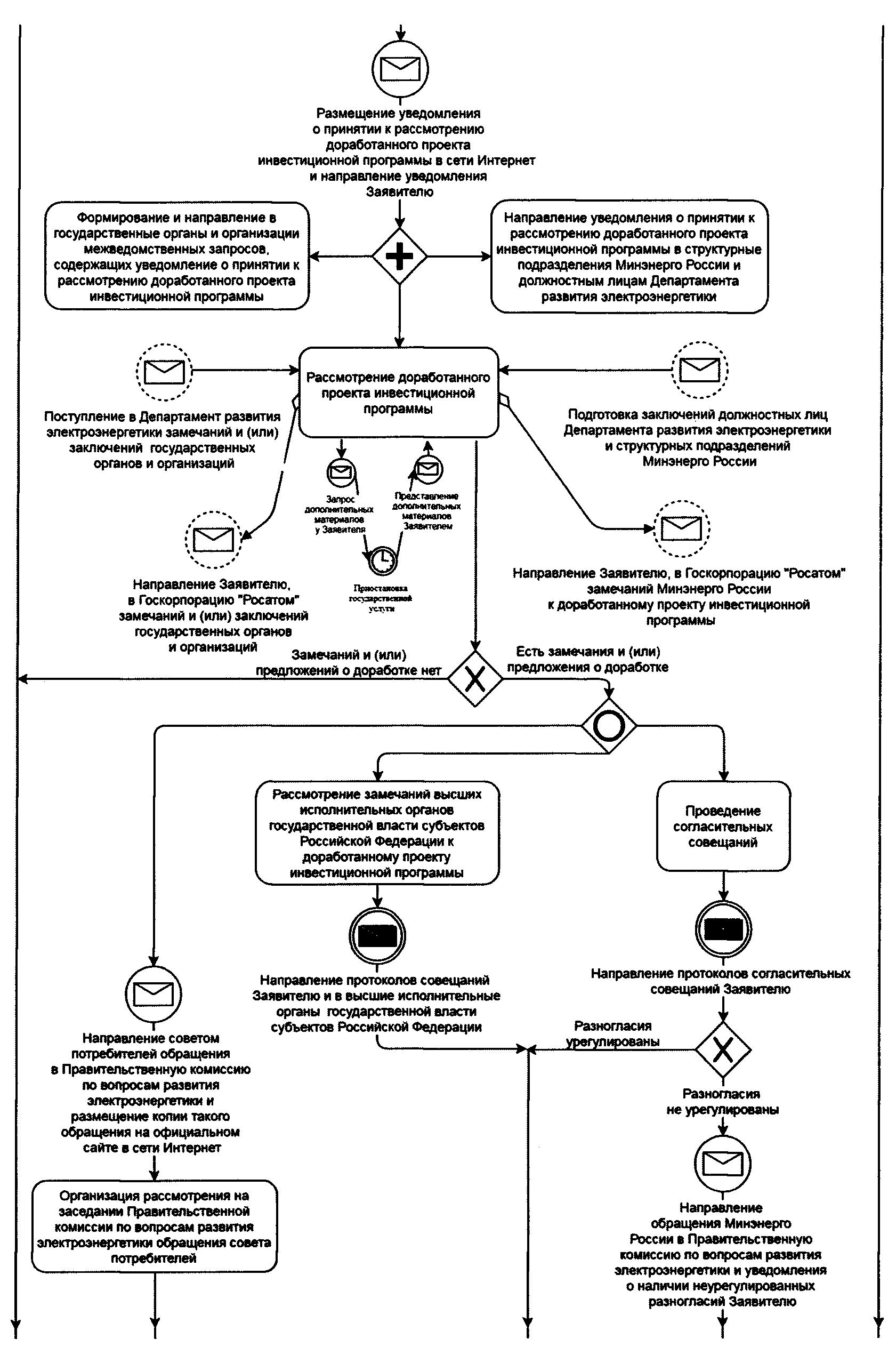 порядок формирования и утверждения инвестиционных программ
