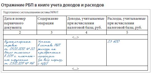 Учет РБП при переходе на УСН часть лицензии списана в расходы Запись в книге учета доходов и расходов будет выглядеть следующим образом см ниже