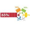 65% опрошенных против того, чтобы налогоплательщик сам извещал налоговые органы о своем имуществе