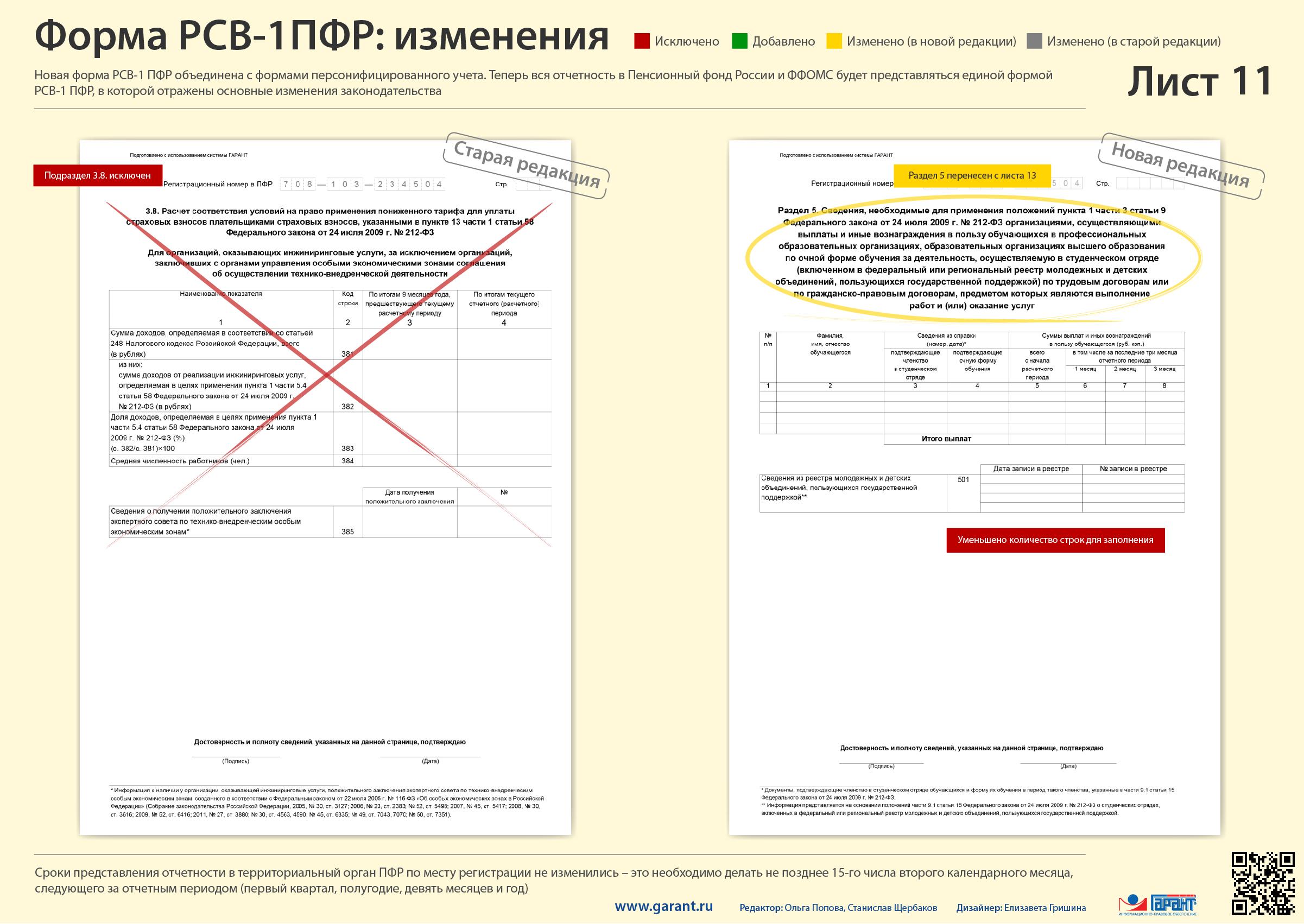РСВ-1 за первый квартал РСВ Новости Журнал 41