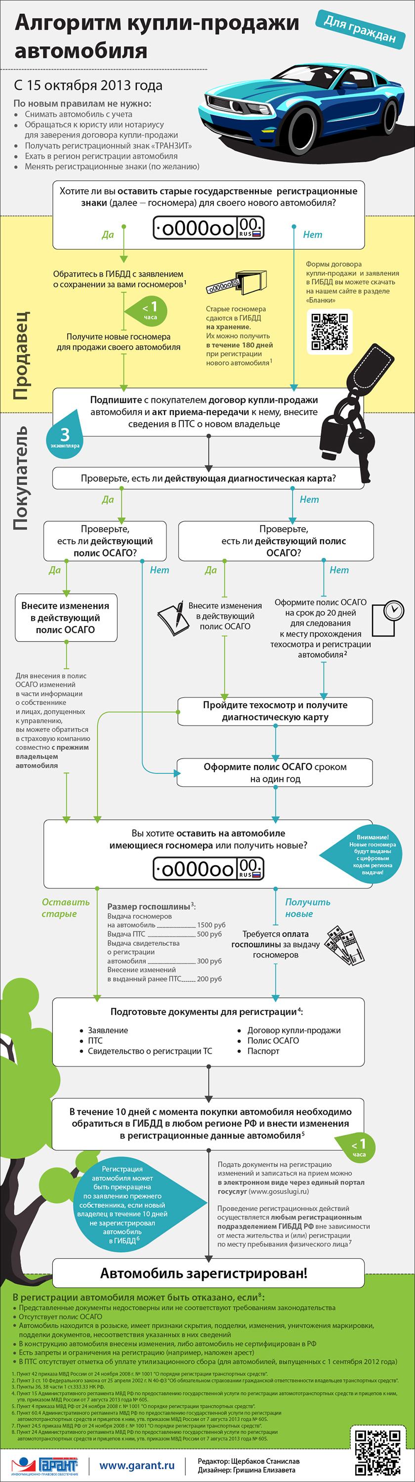 http://www.garant.ru/files/2/1/501312/registratsiya_avto_s_15_chisla_kraynyaya_site(2).jpg