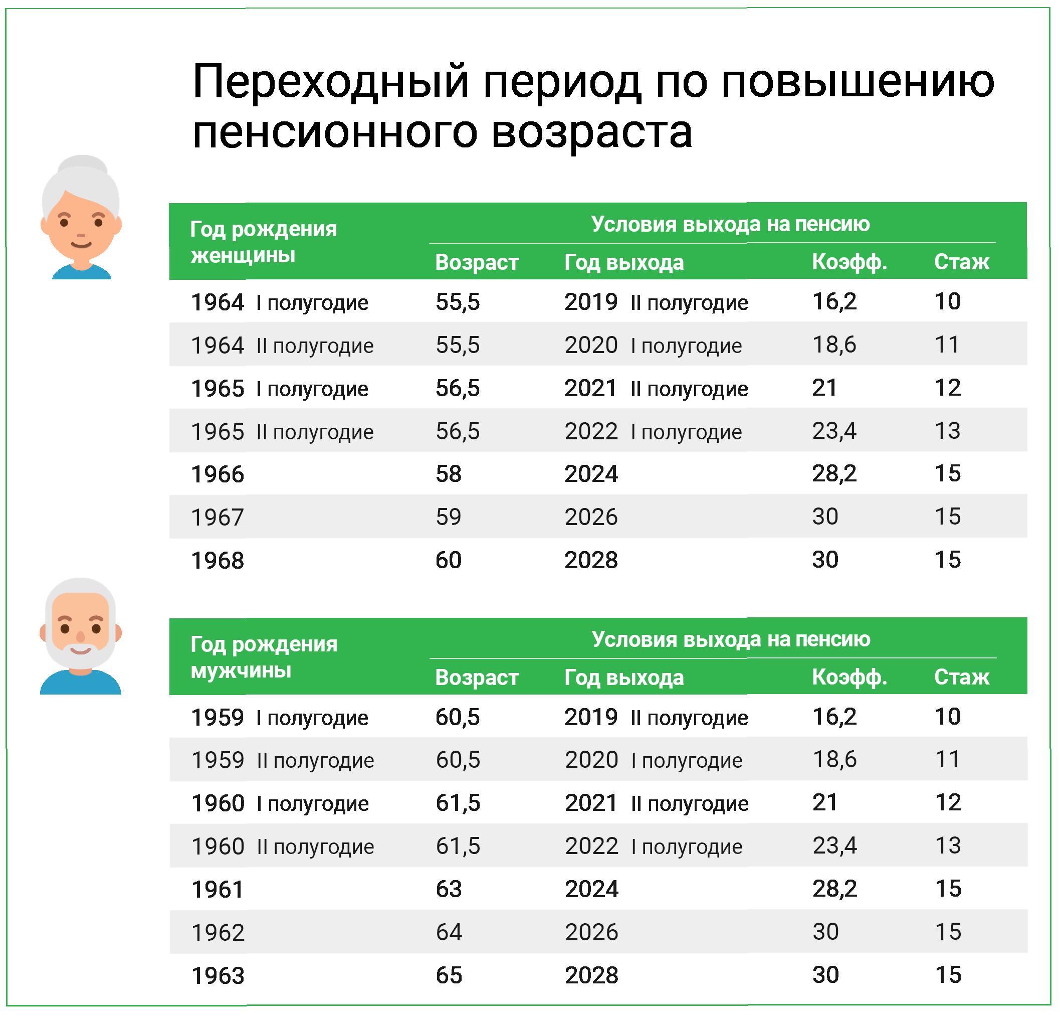 Льгота по транспорту для предпенсионного возраста личный кабинет пенсионный фонд по саратовской области официальный сайт