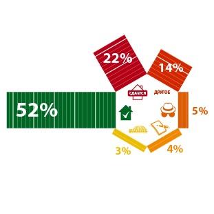 43% опрошенных не имеют возможности зарегистрироваться по месту жительства