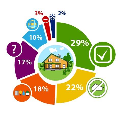 Почти треть опрошенных готовы зарегистрироваться в жилом доме, расположенном на дачном или садовом участке