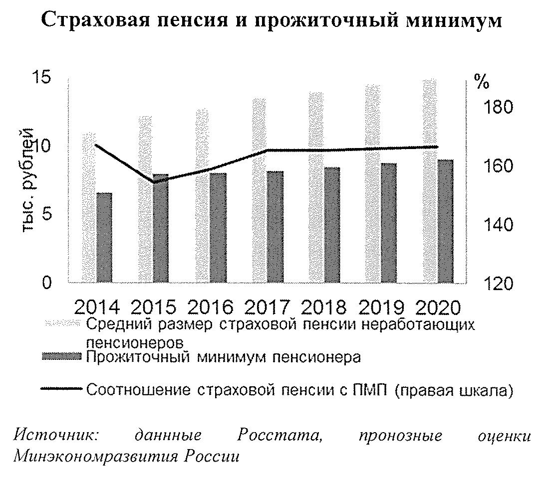 Прогноз Минэкономразвития на 2018-2019 годы
