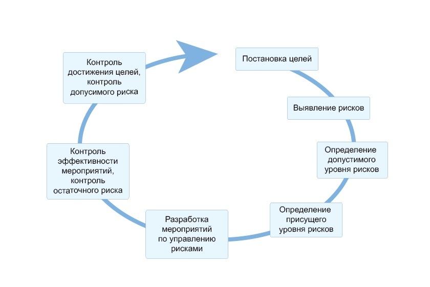 Пример организации системы внутреннего контроля в компании