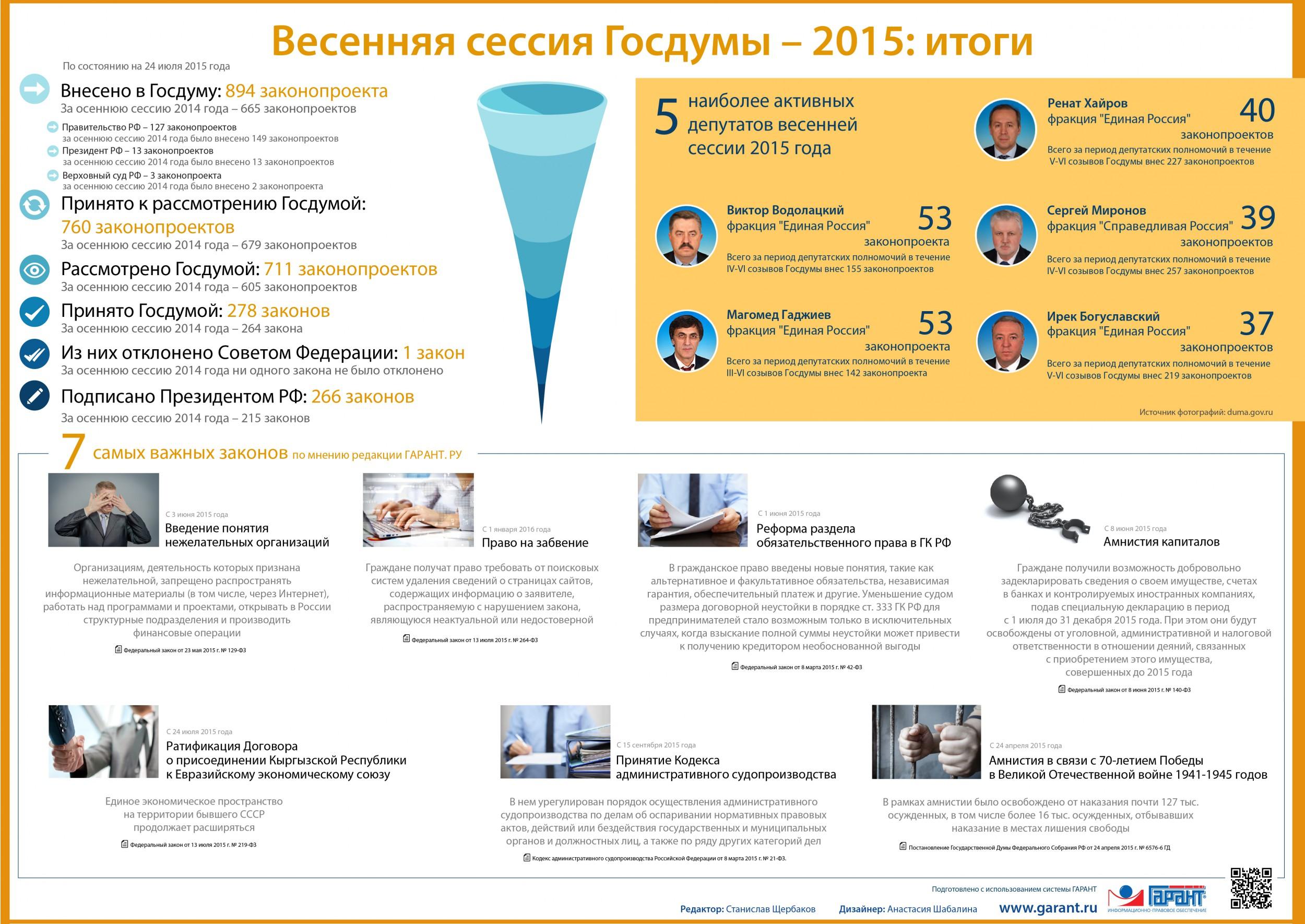 Весенняя сессия Госдумы — 2015: итоги