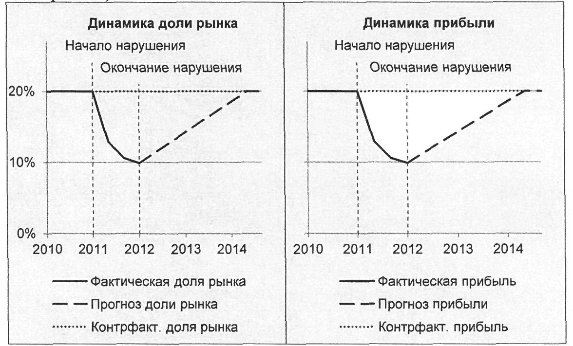 Доходы полученные результате завышения установленных цен реализуемые товары работы услуги свежие вакансии в медведково прямых работодателей