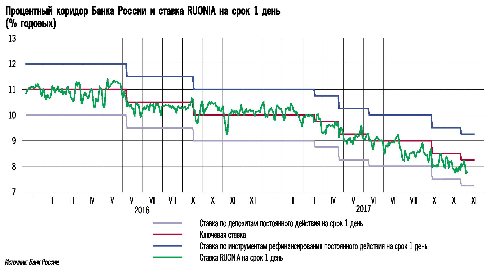 максимальная процентная ставка на сайте банка россии