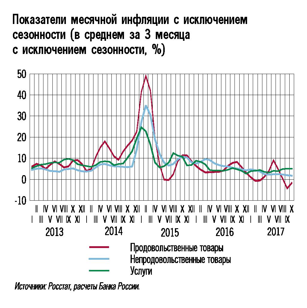 Вакансии коэффициент инфляции на 2018 осуществляется