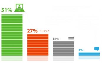 Только половина опрошенных (51%) считают, что об обработке больших пользовательских данных должны информировать