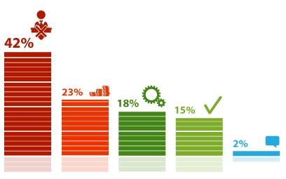 65% опрошенных отрицательно относятся к идее блокировки сайтов за нарушение антимонопольного законодательства