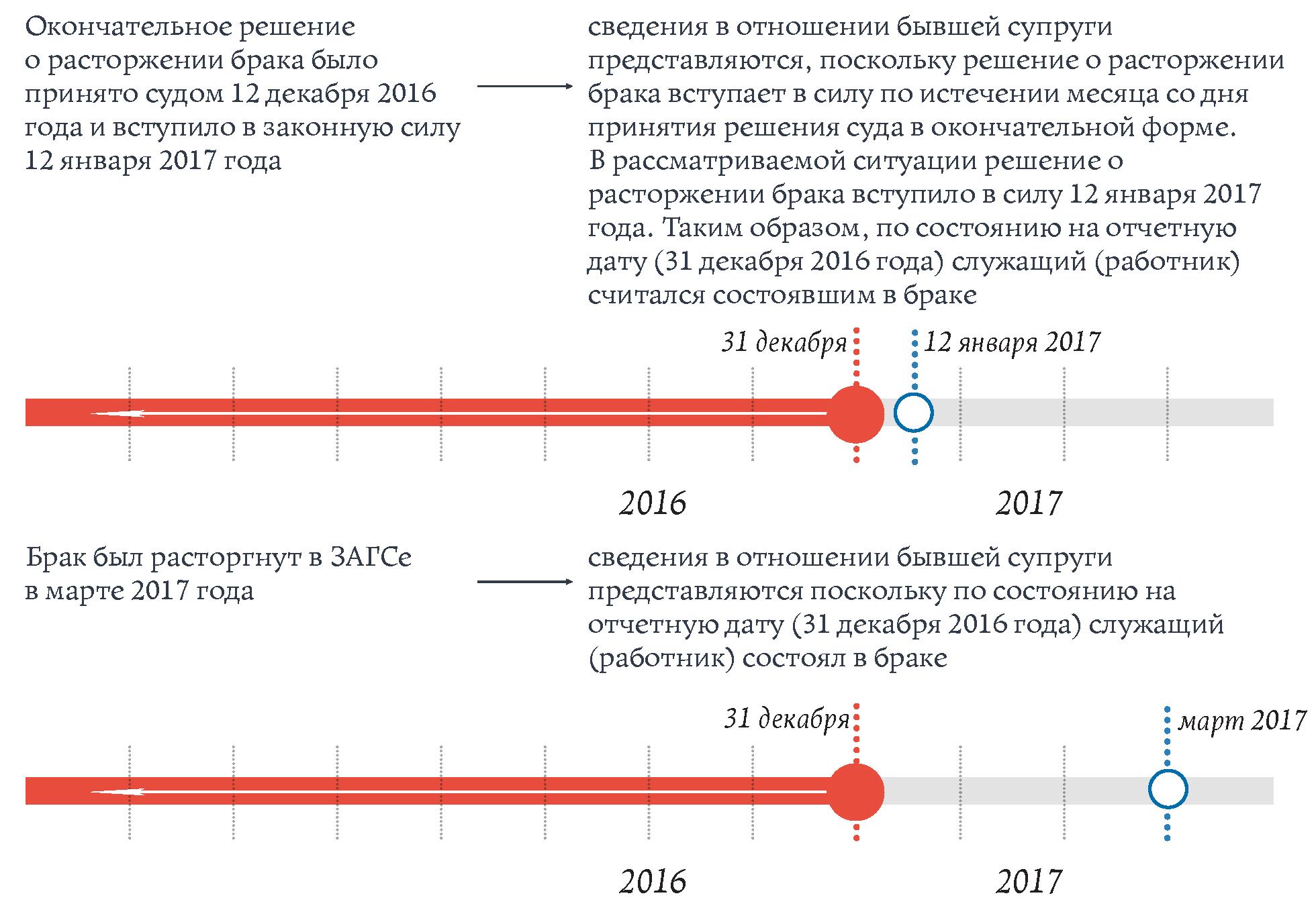 форма сведения о доходах мун. служащих за 2013 бланк