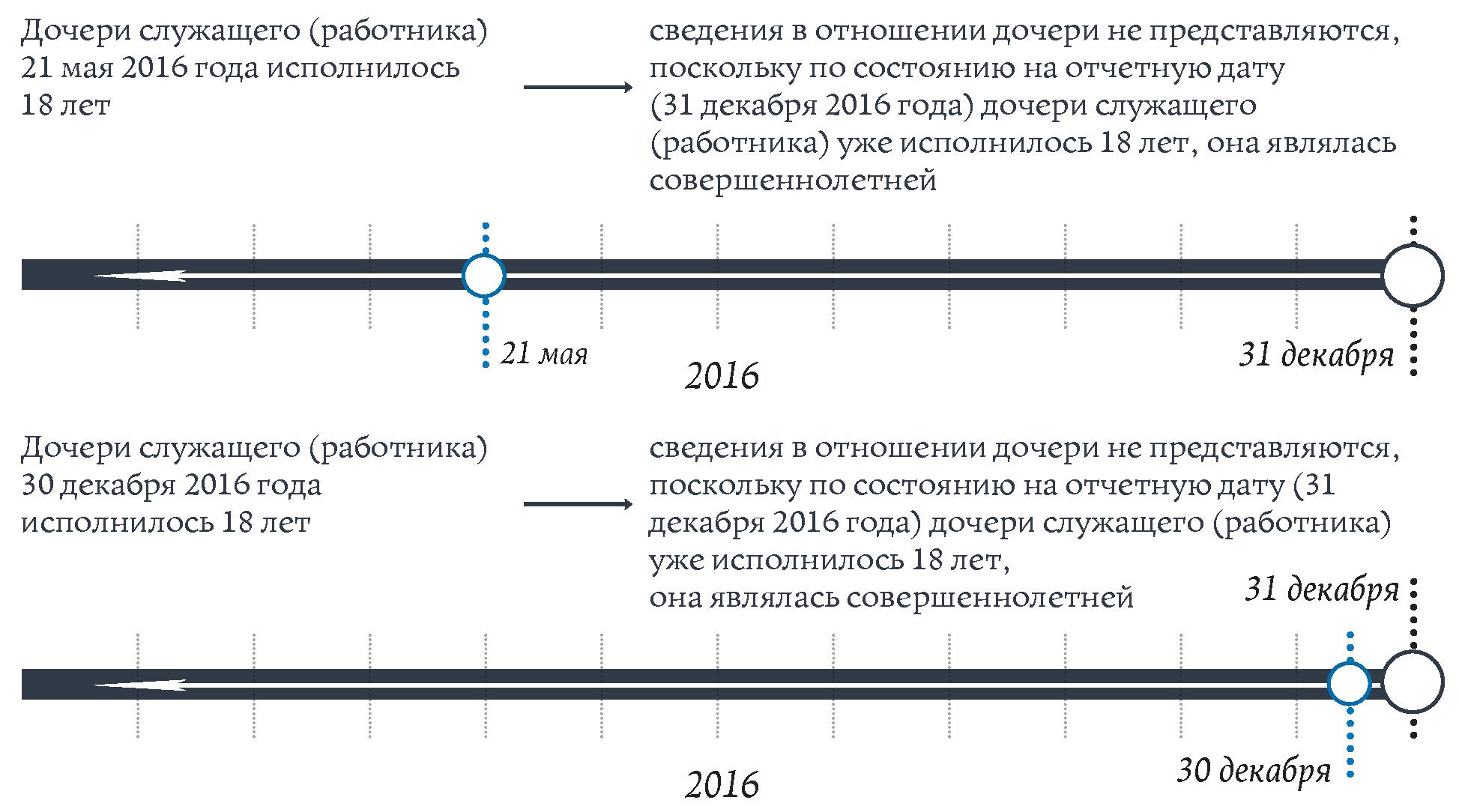 Программу сведения о доходах за 2015 год