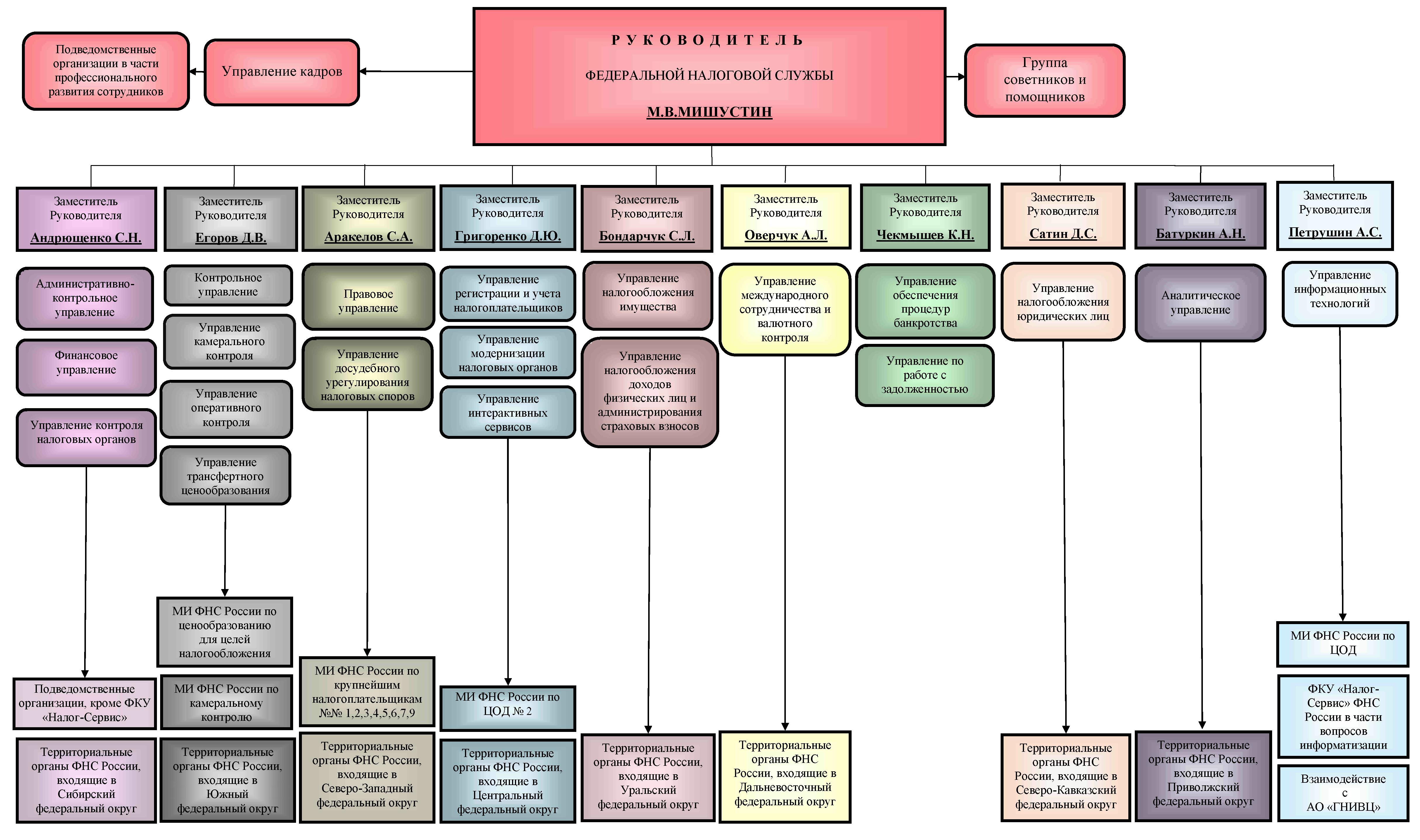 Организация работы налоговых органов с налогоплательщиками