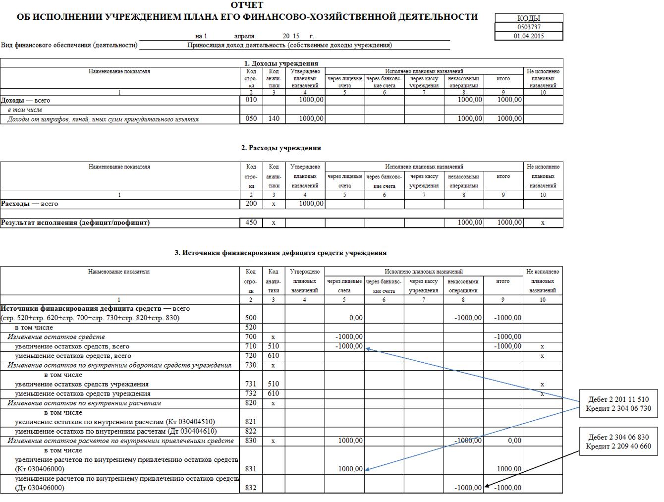 Госсектор. Некассовые операции: порядок отражения в бухгалтерском учете и отчетности