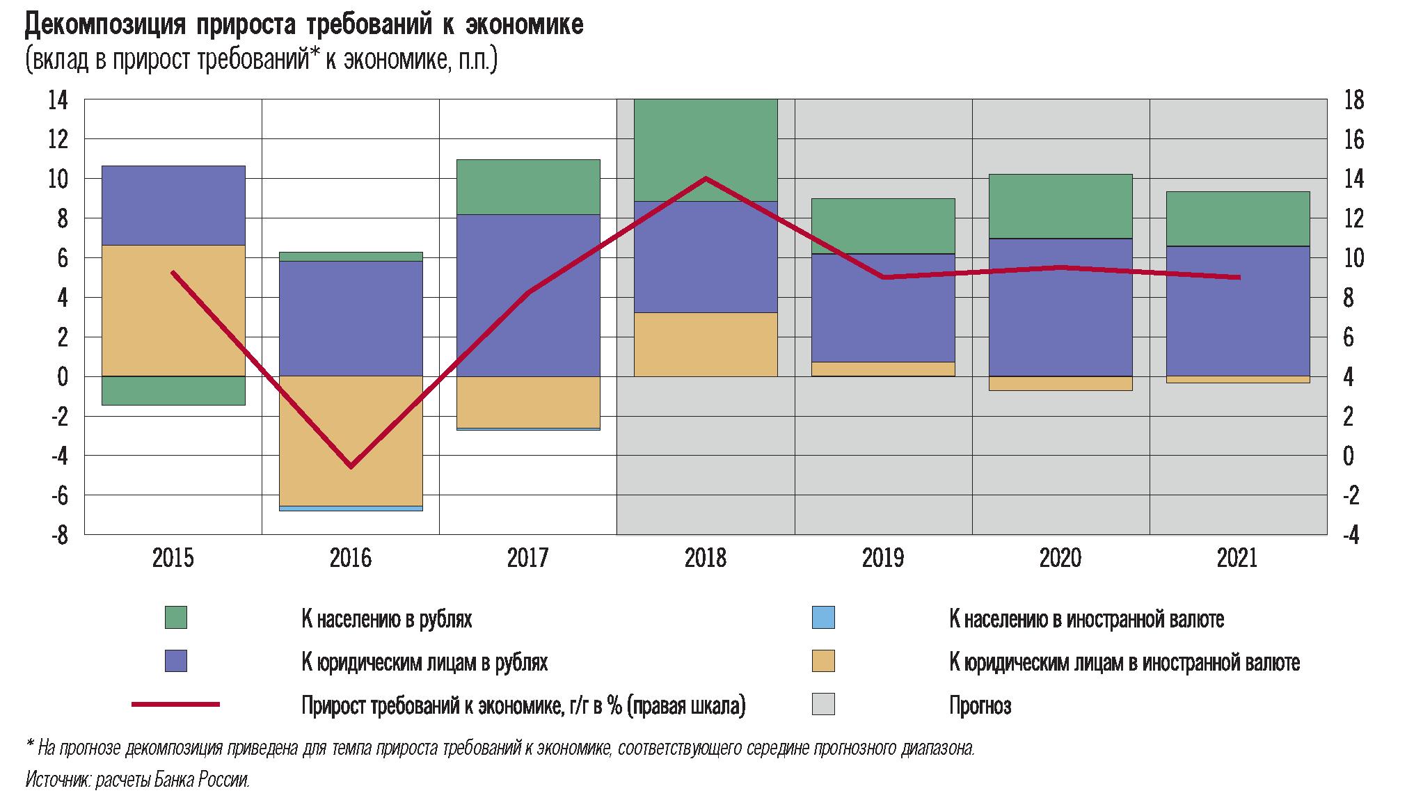 Денежно кредитная политика проводится центральным банком