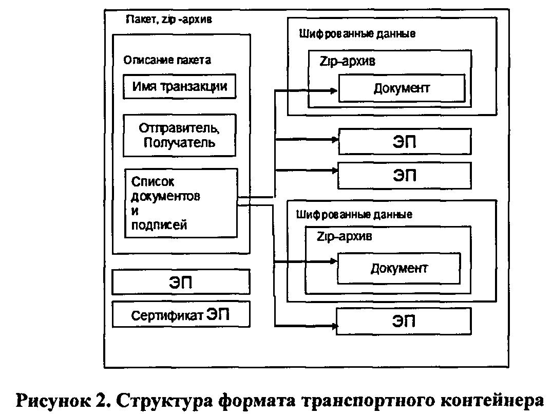 Описание унифицированных форматов электронного обмена данными отчетности пошаговая инструкция заполнения декларации 3 ндфл ип
