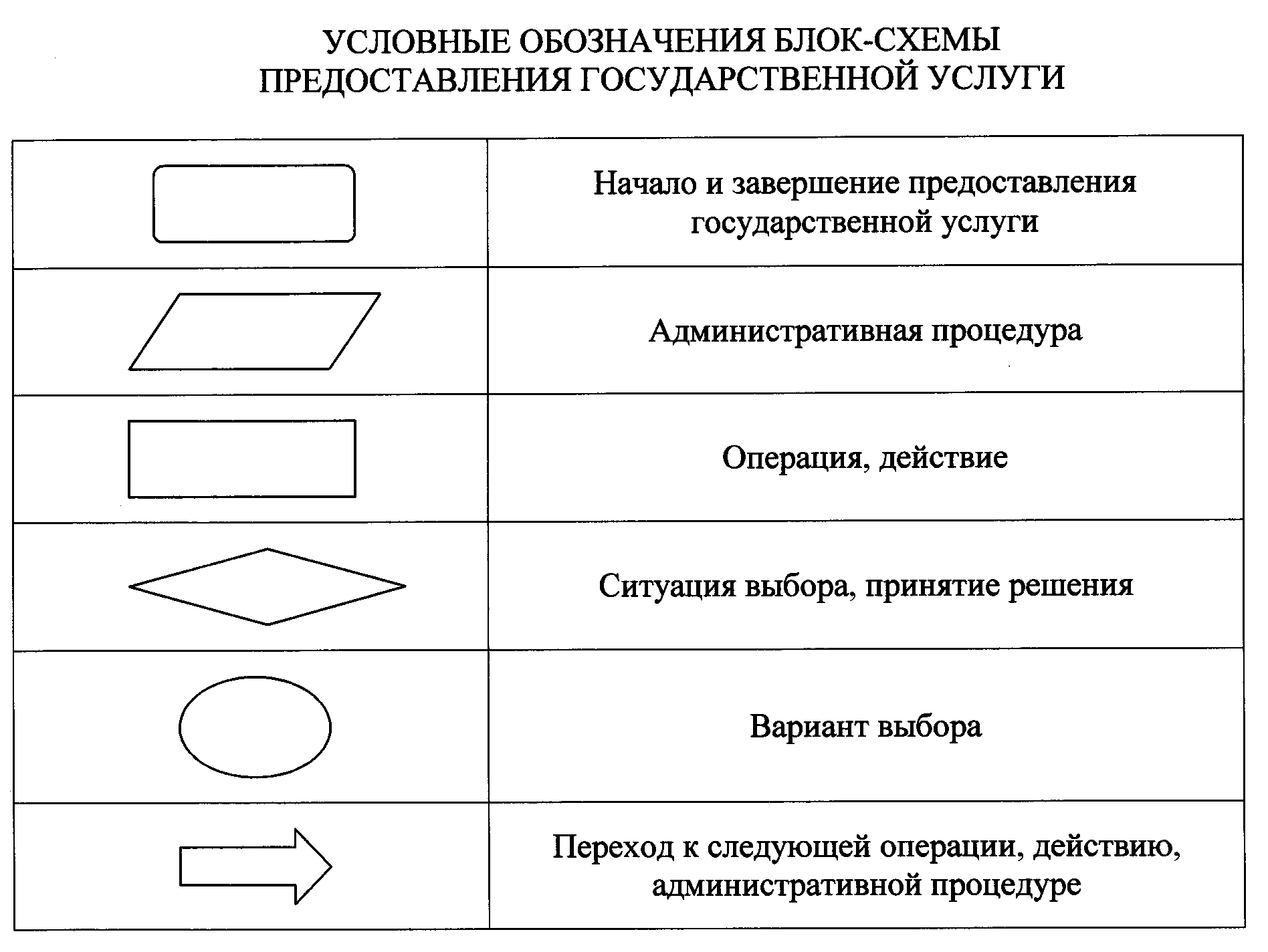 Положения административного регламента № 64 о гражданстве РФ — Гражданство онлайн