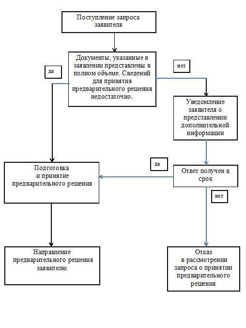 Схема принятия информации