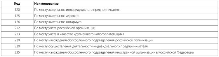 6 ндфл с 2016 года инструкция по заполнению гарант - фото 6