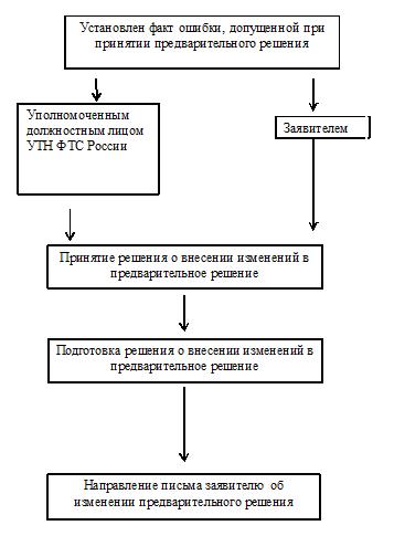 проект услуги службы знакомств