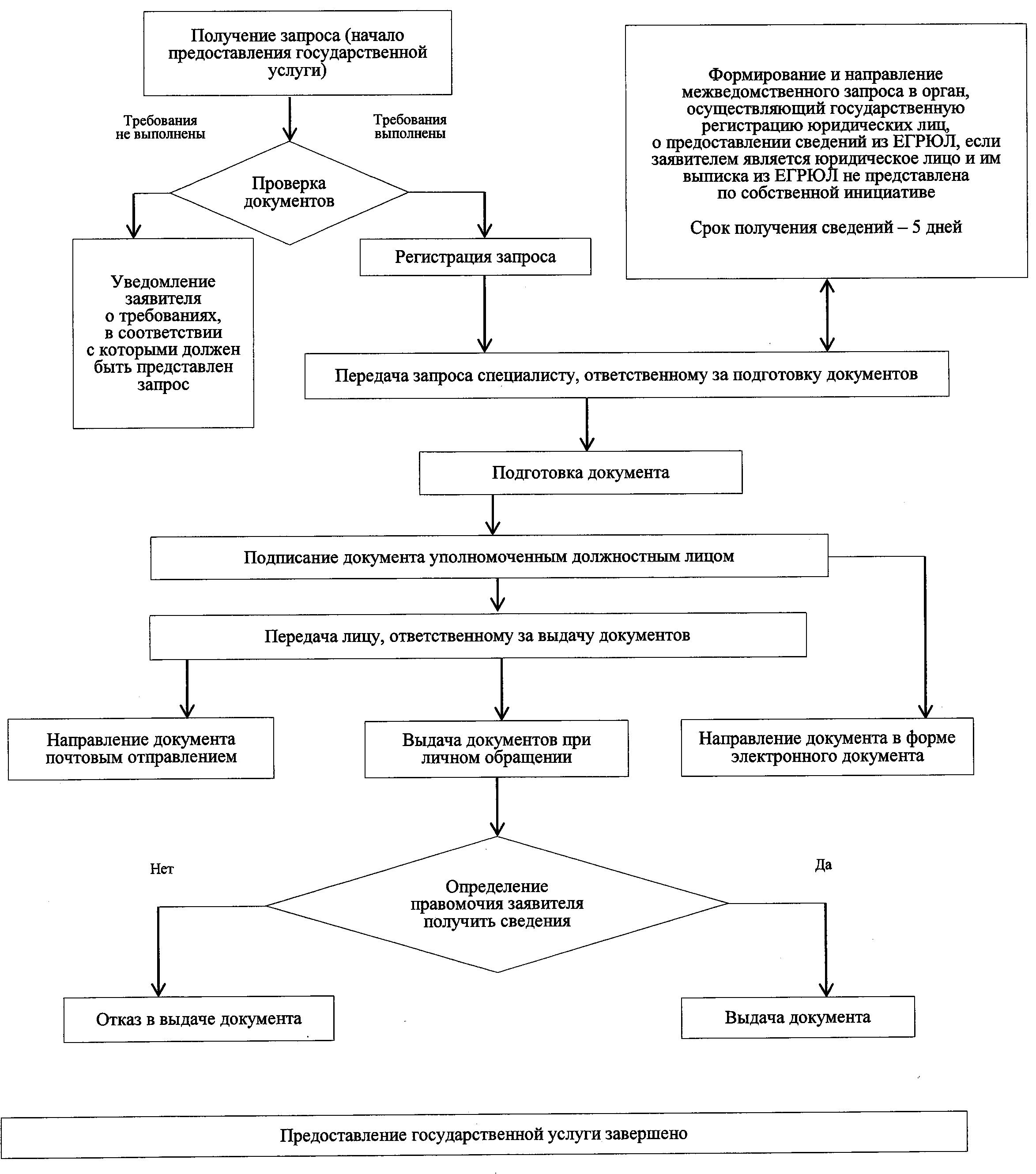 схема разработки единого портала