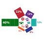 40% респондентов предпочитают электронные деньги бумажным.