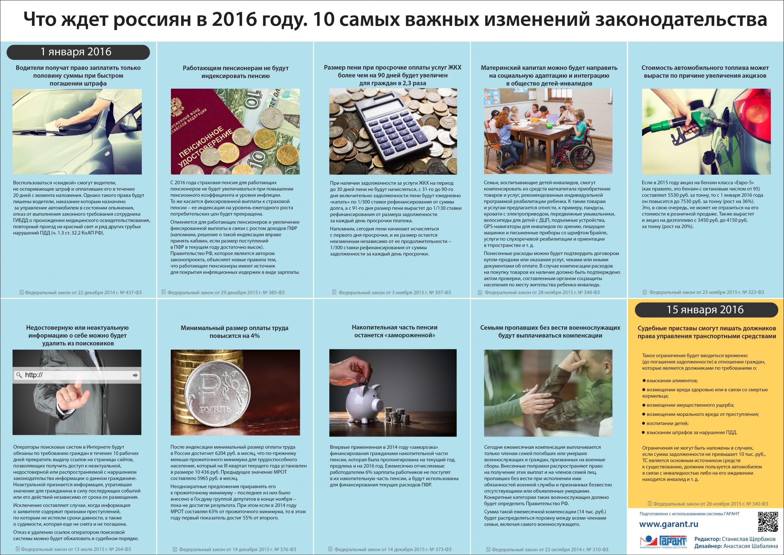 Что ждет россиян в 2016 году. 10 самых важных изменений законодательства