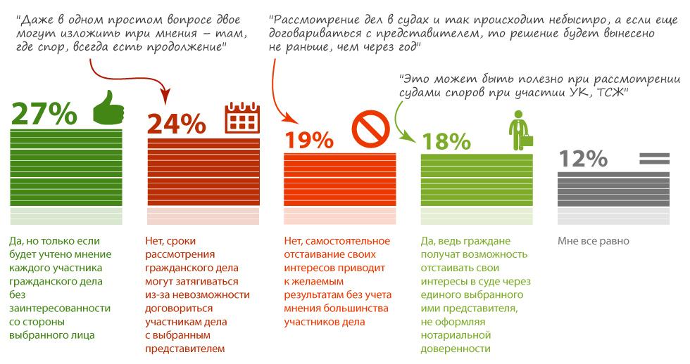 Только 45% респондентов считают, что инициатива о рассмотрении судами групповых исков будет успешной