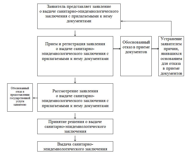 Схема размещения территориальных органов фмба россии 2016 фото 170