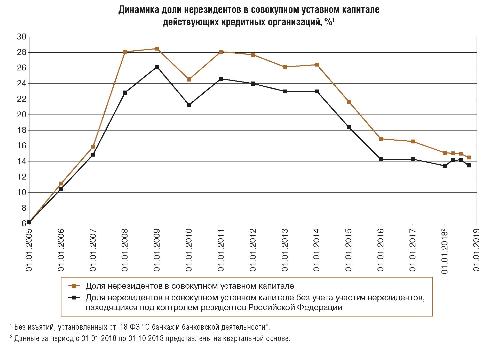 небанковская кредитная организация московский клиринговый центр