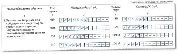 Алгоритм расчета НДС от суммы, как высчитывается НДС к уплате в бюджет