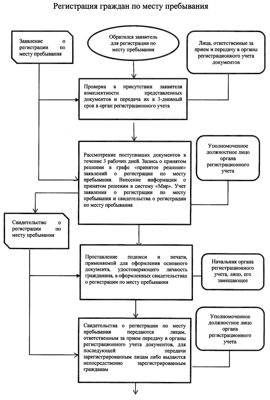 Административный регламент регистрации по месту жительства