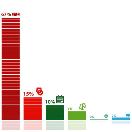 Более 80% респондентов не поддерживают инициативу об автоматизации процесса принудительного взыскания штрафов за нарушения ПДД