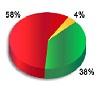 Более половины опрошенных считают, что запрет на указание требований к возрасту кандидатов в объявлениях о вакансиях приведет к увеличению периода трудоустройства