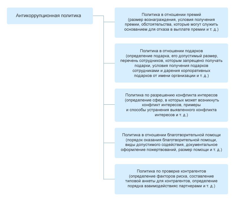 Схема. Примерное содержание антикоррупционной политики компании